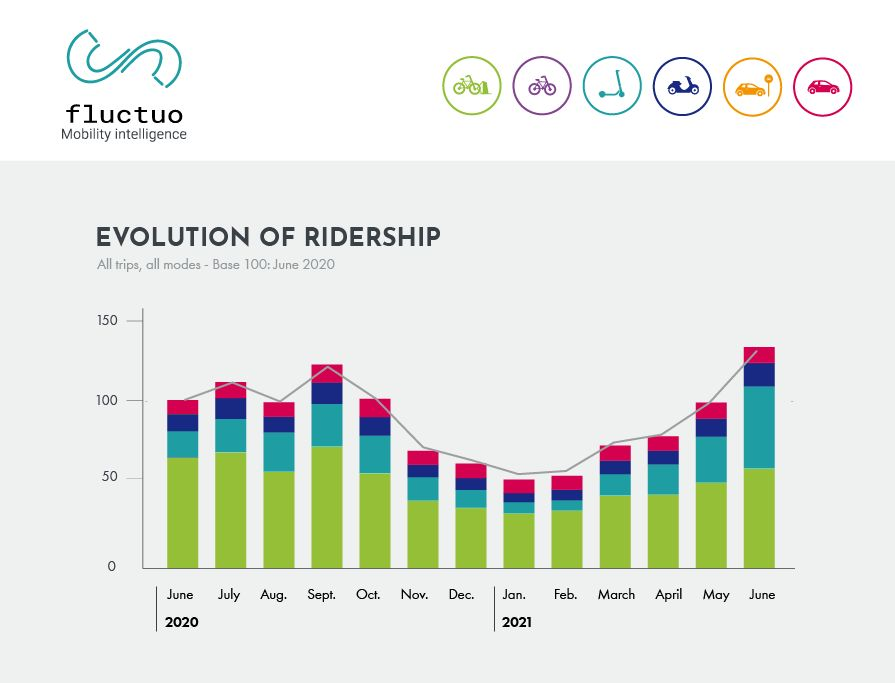 fluctuo_evolution of ridership
